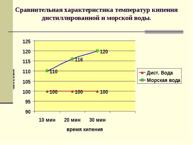 Сравнительная характеристика температур кипения дистиллированной и морской во...