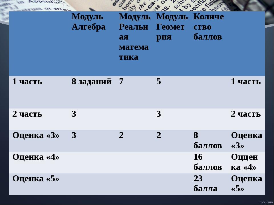 Итоги прошлых лет Отлично – Воробьева Оксана, Пидгора Карина,