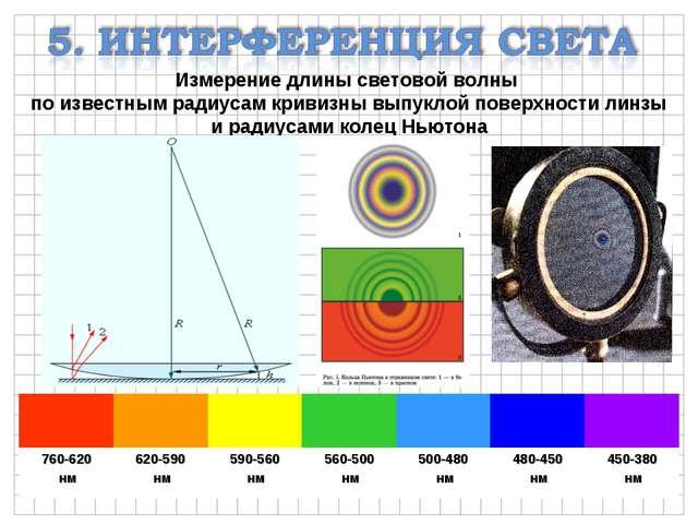 Измерение длины световой волны по известным радиусам кривизны выпуклой поверх...