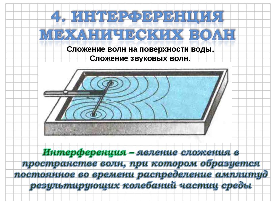 Сложение волн на поверхности воды. Сложение звуковых волн.