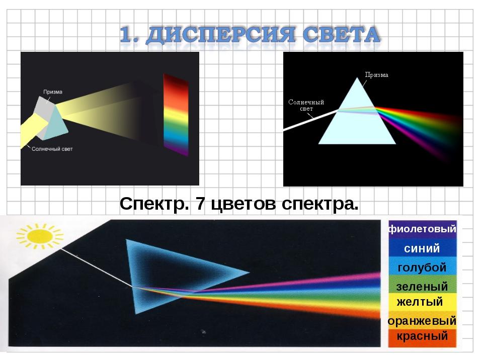 Спектр. 7 цветов спектра. красный оранжевый желтый зеленый фиолетовый синий г...