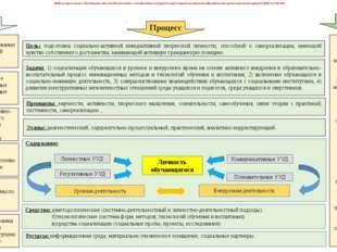 Содержание: Модель социализации обучающихся как методологический и методическ