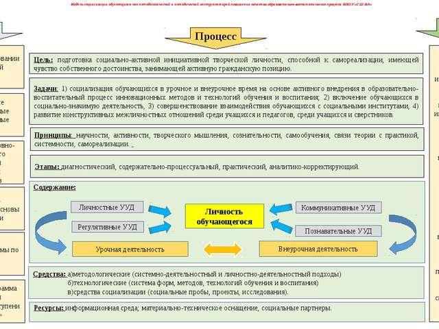 Содержание: Модель социализации обучающихся как методологический и методическ...