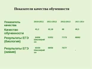 Показатели качества обученности Показатель качества 2010-2011 2011-2012 2012