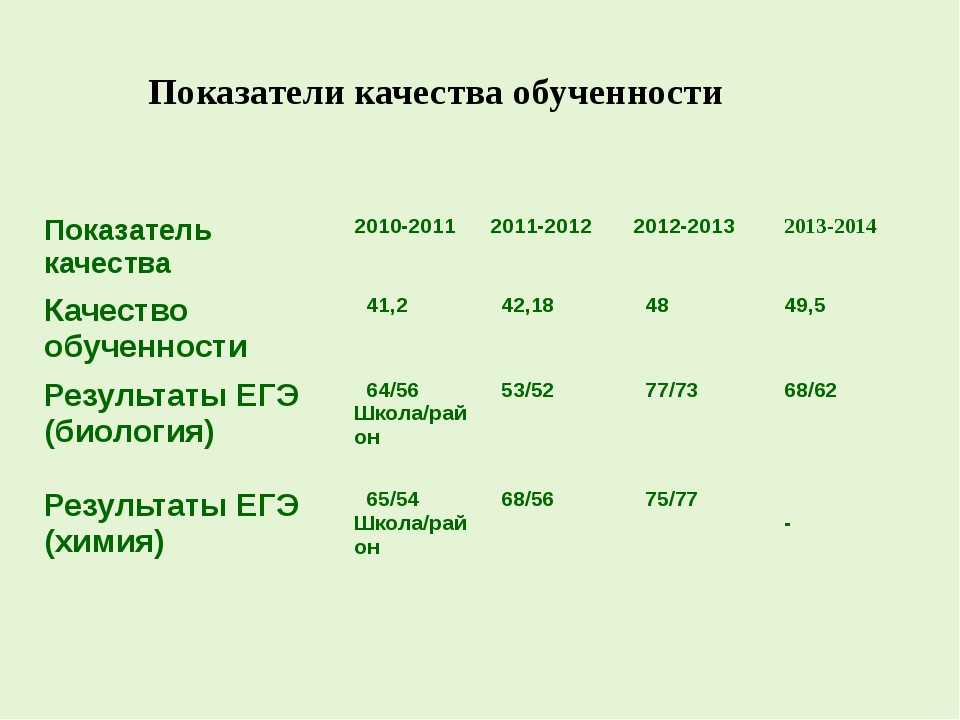 Показатели качества обученности Показатель качества 2010-2011 2011-2012 2012...