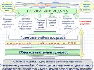 ТРЕБОВАНИЯ СТАНДАРТА Программа духовно- нравственного развития Фундаменталь-
