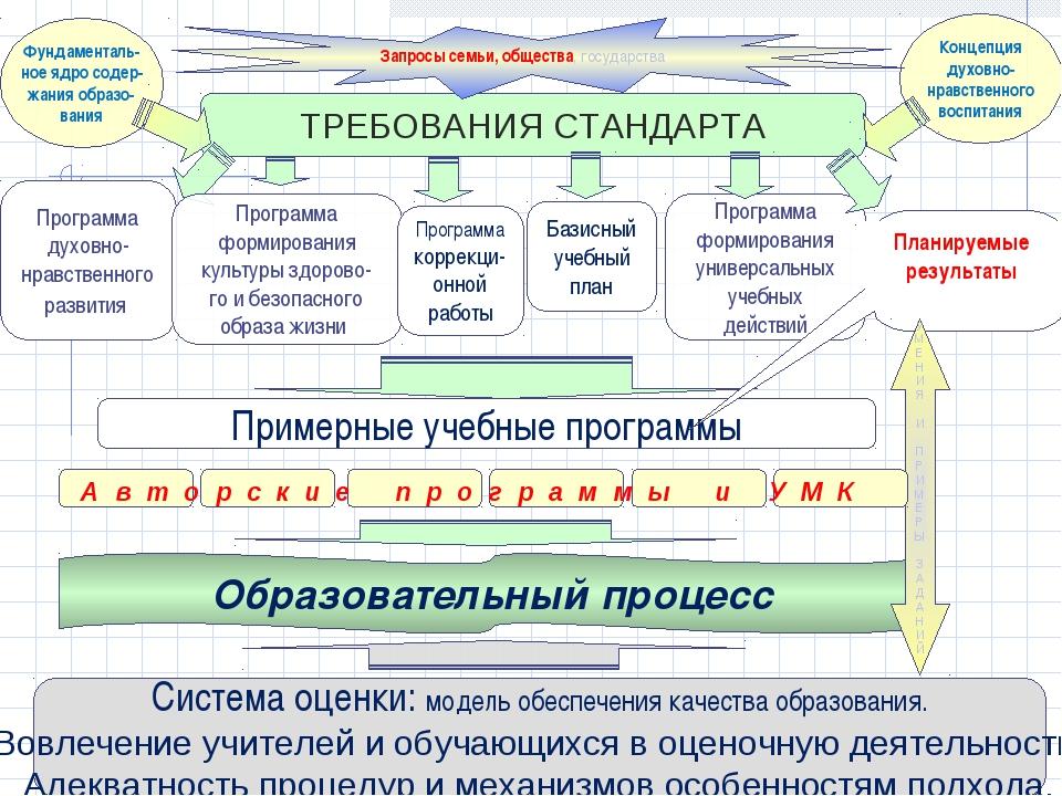 ТРЕБОВАНИЯ СТАНДАРТА Программа духовно- нравственного развития Фундаменталь-...