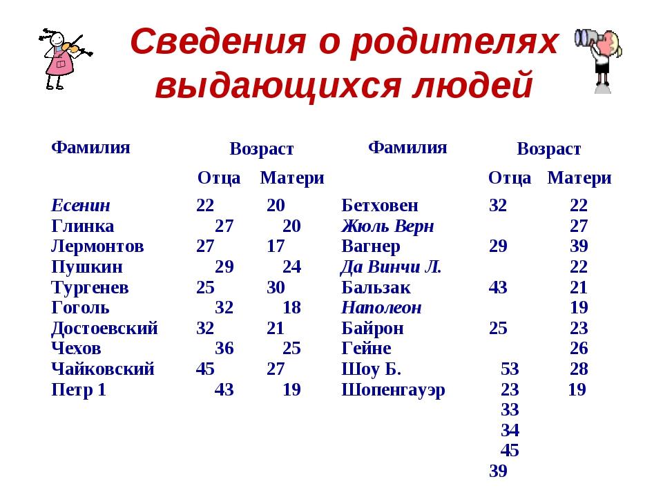 Сведения о родителях выдающихся людей ФамилияВозрастФамилияВозраст ОтцаМ...