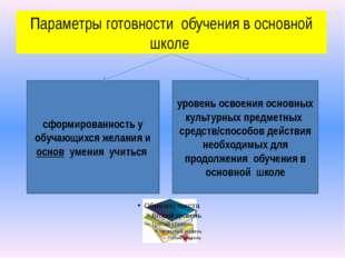 Параметры готовности обучения в основной школе сформированность у обучающихся