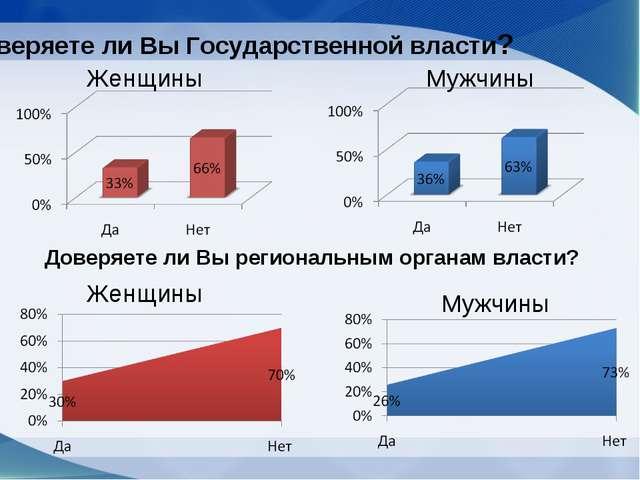 Доверяете ли Вы Государственной власти? Доверяете ли Вы региональным органам...
