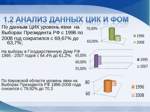 По данным ЦИК уровень явки на Выборах Президента РФ с 1996 по 2008 год сократ...