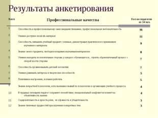 Результаты анкетирования №п/пПрофессиональные качестваКол-во педагогов из 3