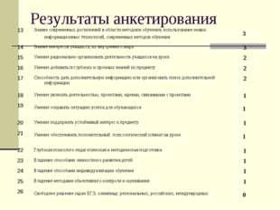 Результаты анкетирования 13Знание современных достижений в области методики