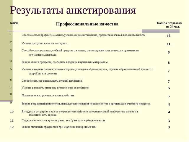 Результаты анкетирования №п/пПрофессиональные качестваКол-во педагогов из 3...