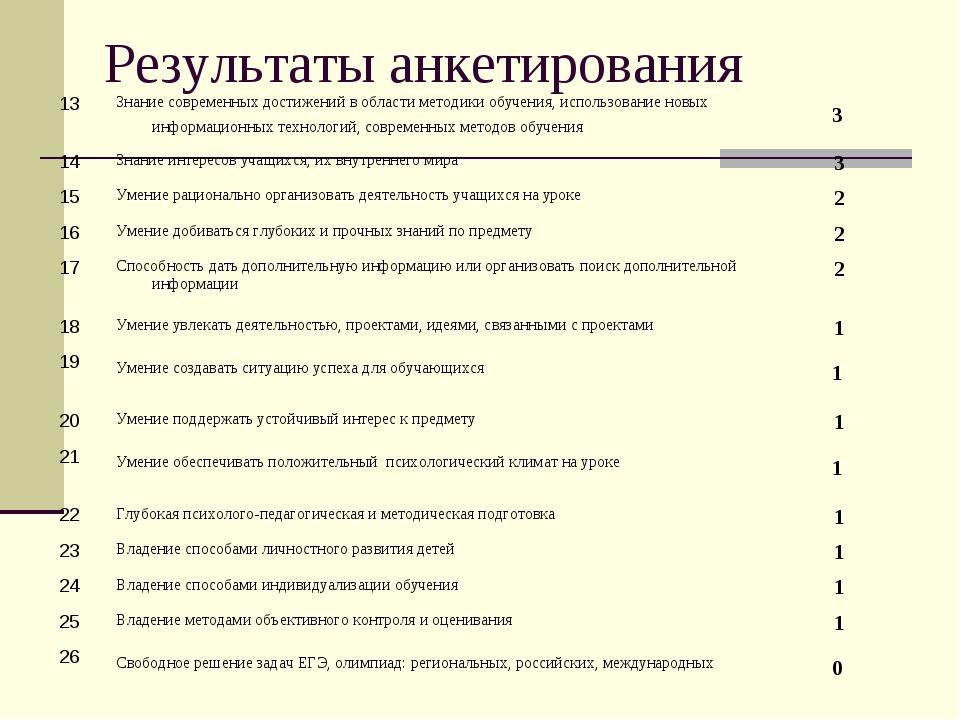 Результаты анкетирования 13Знание современных достижений в области методики...