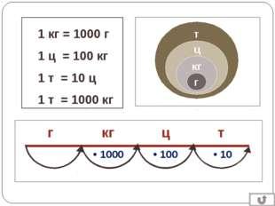 1 кг = 1000 г 1 ц = 100 кг 1 т = 10 ц 1 т = 1000 кг