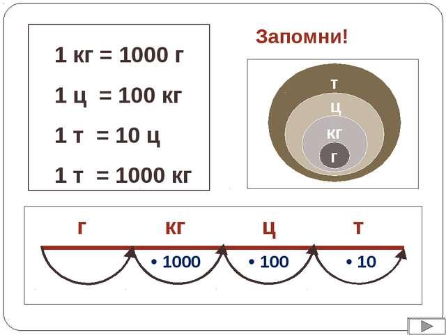 1 кг = 1000 г 1 ц = 100 кг 1 т = 10 ц 1 т = 1000 кг Запомни!