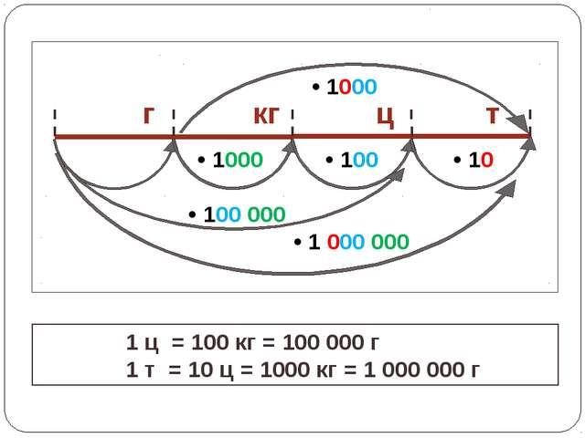 1 ц = 100 кг = 100 000 г 1 т = 10 ц = 1000 кг = 1 000 000 г
