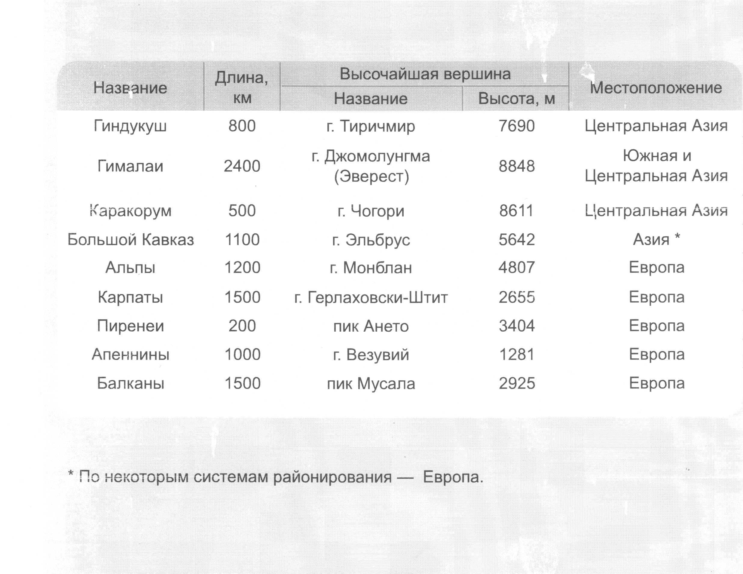 C:\Documents and Settings\User\Рабочий стол\Новая папка (11)\таблица горы_000.jpg