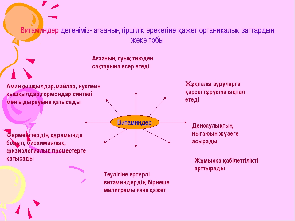 Витаминдер дегеніміз- ағзаның тіршілік әрекетіне қажет органикалық заттардың...