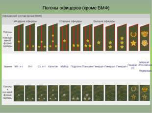 Погоны офицеров (кроме ВМФ) Офицерский состав (кроме ВМФ) Младшие офицеры Ста