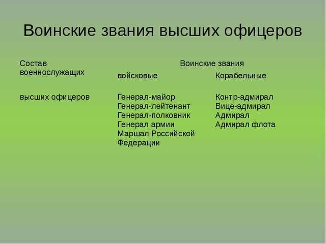 Воинские звания высших офицеров Состав военнослужащих Воинские звания войсков...