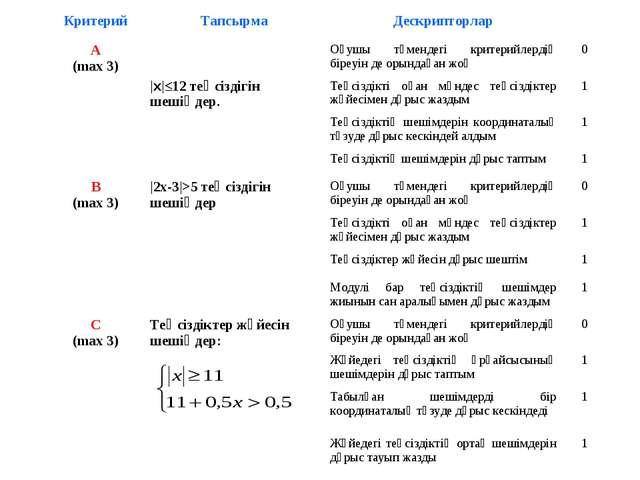 КритерийТапсырмаДескрипторлар А (max 3) |x|≤12 теңсіздігін шешіңдер.Оқуш...