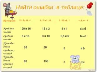 Пропорция 20 : 5 = 16 : 4 3 : 15 = 2 : 10 3 : 0,5 = 6 : 1 а : b = с : d