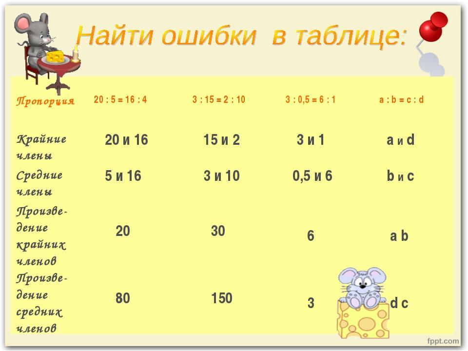 Пропорция 20 : 5 = 16 : 4 3 : 15 = 2 : 10 3 : 0,5 = 6 : 1 а : b = с : d...
