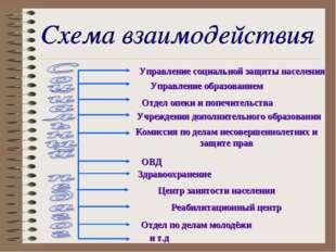 Управление социальной защиты населения Управление образованием Отдел опеки и