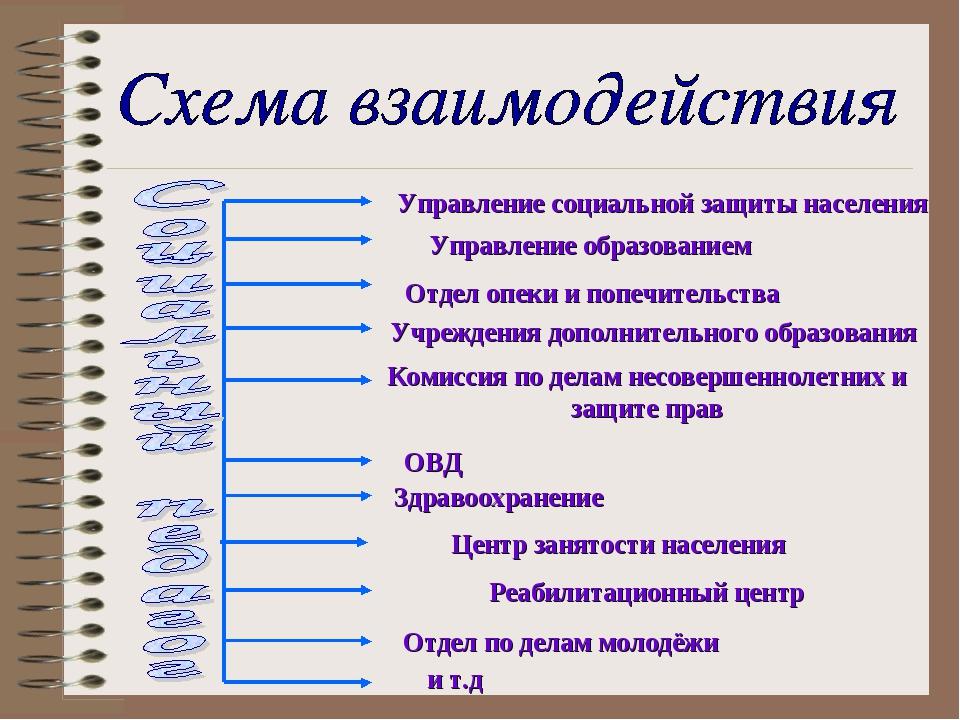 Управление социальной защиты населения Управление образованием Отдел опеки и...