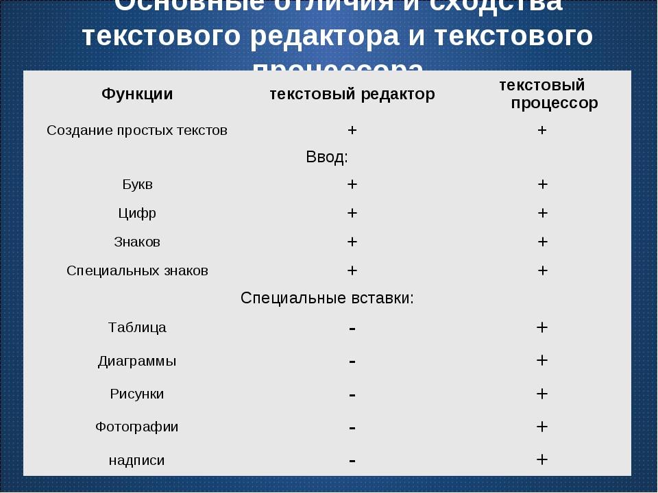 Основные отличия и сходства текстового редактора и текстового процессора Функ...