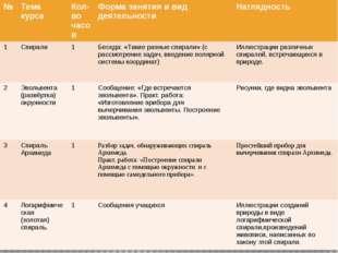№ Тема курса Кол-во часов Форма занятия и вид деятельности Наглядность 1 Спир