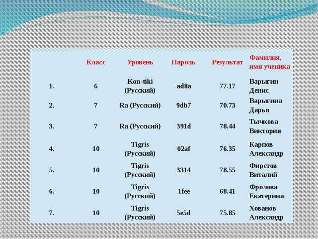 Класс Уровень Пароль Результат Фамилия, имя ученика 1. 6 Kon-tiki(Русский) a...