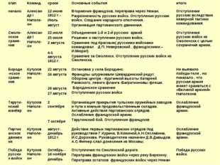 этапКоманд.срокиОсновные событияитоги началоАлександр I Наполе-он 12 ию