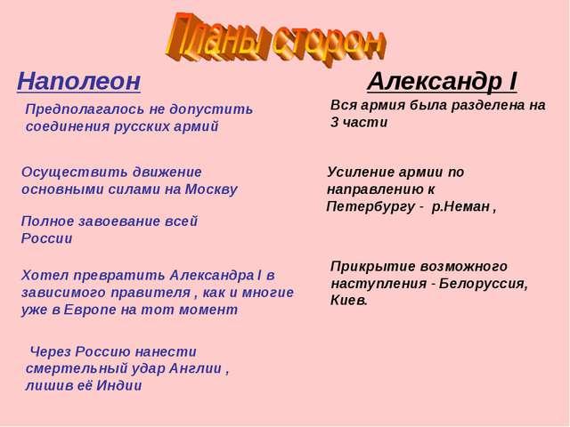 Наполеон Осуществить движение основными силами на Москву Полное завоевание вс...