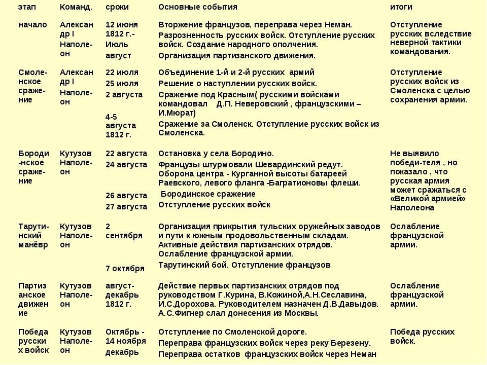 этапКоманд.срокиОсновные событияитоги началоАлександр I Наполе-он 12 ию...