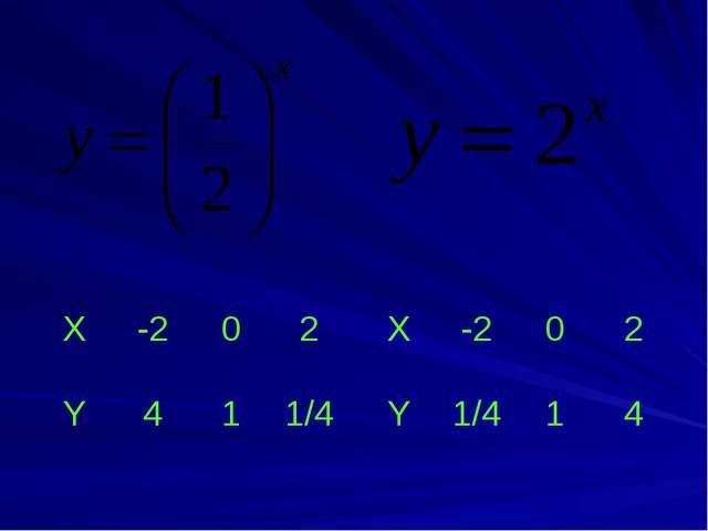 X -2 0 2 Y 4 1 1/4 X -2 0 2 Y 1/4 1 4