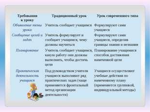 Требования куроку Традиционный урок Урок современного типа Объявление темы ур