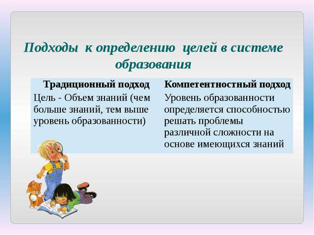 Подходы к определению целей в системе образования Традиционный подход Компете...
