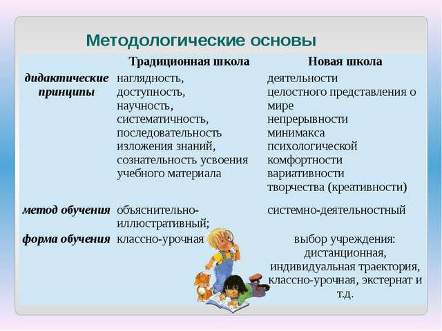 Методологические основы Традиционная школа Новая школа дидактические принципы...