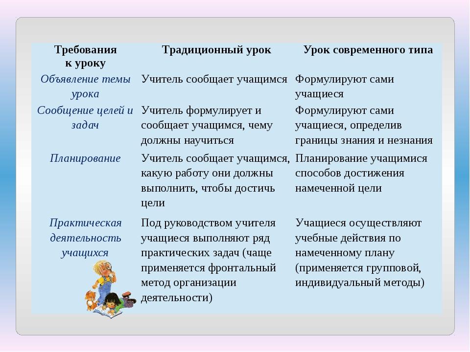 Требования куроку Традиционный урок Урок современного типа Объявление темы ур...