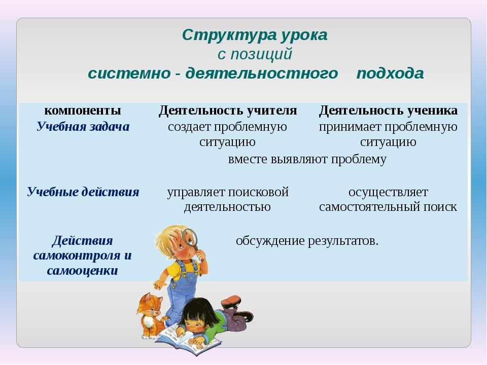 Структура урока с позиций системно - деятельностного подхода компоненты Деяте...