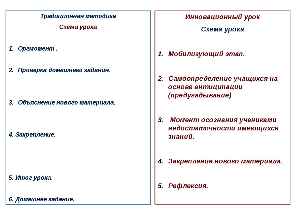 Традиционная методика Схема урока Оргмомент . Проверка домашнего задания. Объ...