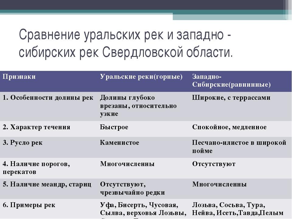 Сравнение уральских рек и западно - сибирских рек Свердловской области. Призн...