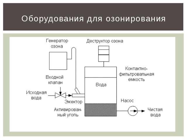 Оборудования для озонирования