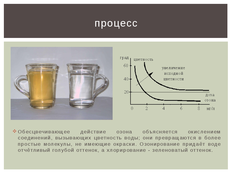 Обесцвечивающее действие озона объясняется окислением соединений, вызывающих...