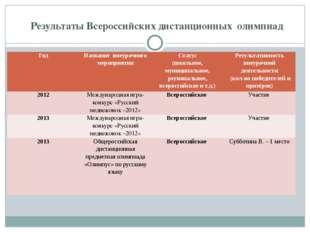 Результаты Всероссийских дистанционных олимпиад Год Название внеурочного мер