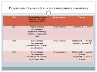 Результаты Всероссийских дистанционных олимпиад 2014 Международная игра-конку