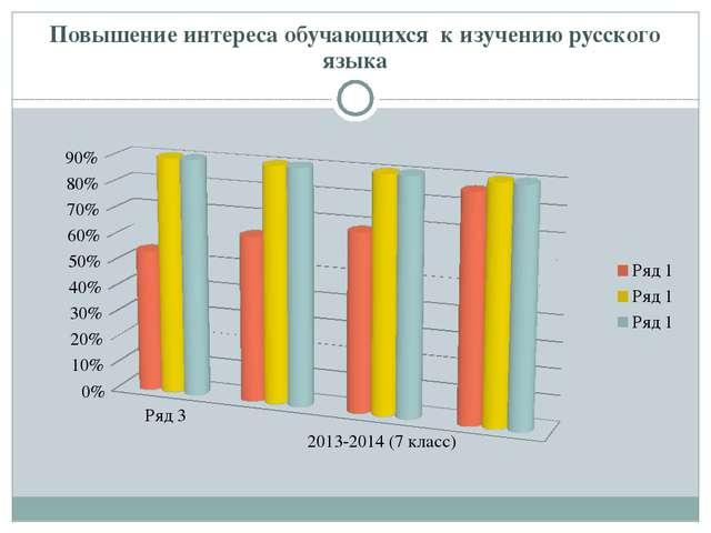 Повышение интереса обучающихся к изучению русского языка